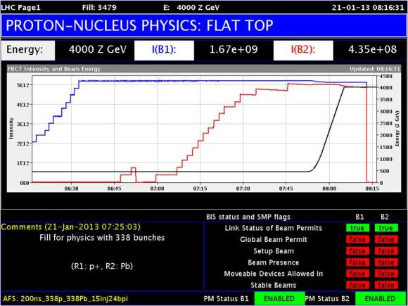 Dibujo20130121 proton-nucleus physics - flat top - lhc cern 21-01-2013