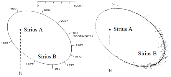 Dibujo20130122 fitted orbit and real positions of sirius b around sirius A