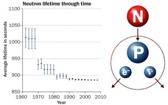 Dibujo20130128 neutron lifetime through time from year 1960 until 2010