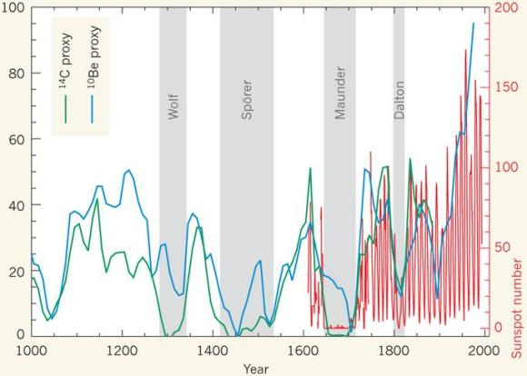 Dibujo20130130 11-year cyclical variation number sunspots and proxy equivalents carbon-14 and beryllium-10