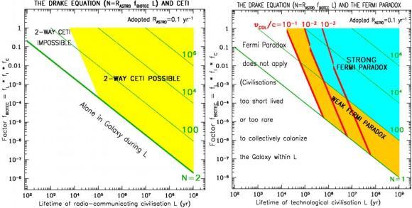 Dibujo20130130 drake equation - 2-way ceti possible - strong fermi paradox
