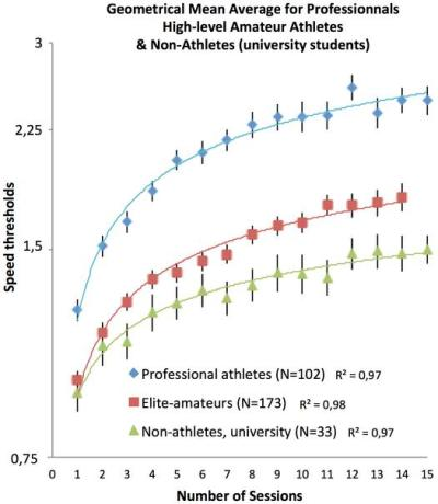 Dibujo20130202 geometrical mean average for professionnals - high-level amateur - non-athletes