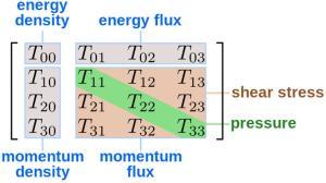 Dibujo20130204 energy-momentum tensor