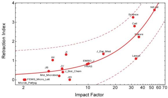 Dibujo20130204 retraction index versus impact factor