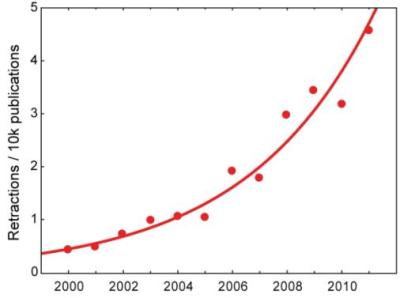 Dibujo20130204 retractions for 10k publications versus time