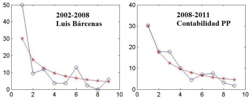 Dibujo20130210 Benford law - miguel lacruz data from barcenas