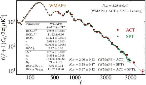Dibujo20130213 WMAP9 temperature data and ACT and SPT CMB lensed bandpowers marginalized over secondary emissions