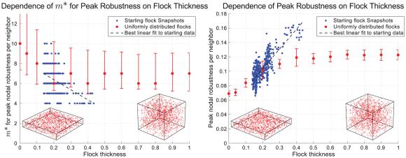 Dibujo20130214 dependence of optimum value on flock thickness