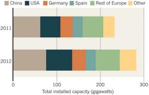 Dibujo20130220 total installed capacity - gigawatts - wind-enery capacity