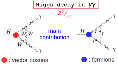 Dibujo20130301 higgs decay in two photons at lhc