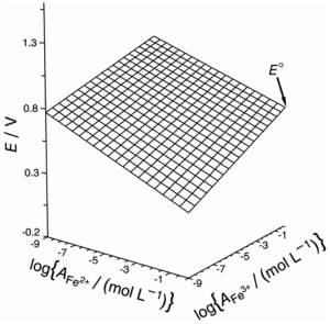 Dibujo20130303 logarithmic-grid nernst surface with maximum activity