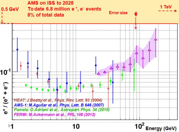 Dibujo20130305 ams-1 Pamela Fermi Heat - estimation AMS ISS 2028 error size