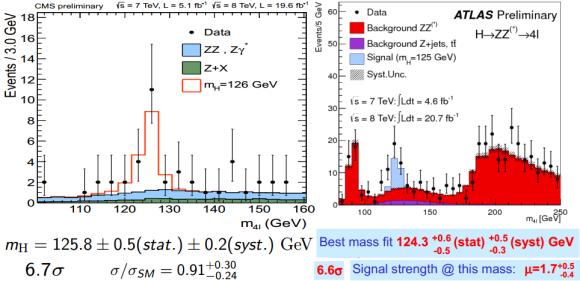 Dibujo20130306 cms atlas h zz 4leptons mass events and strength