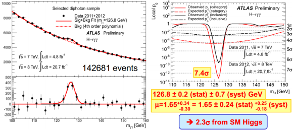 Dibujo20130306 diphoton higgs atlas 2011-2012