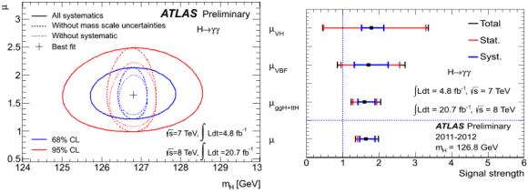 Dibujo20130306 diphoton higgs atlas mu by category