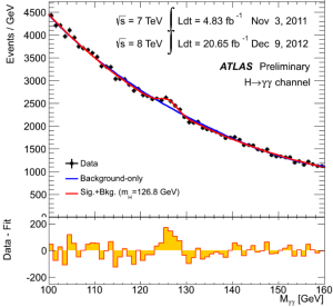 Dibujo20130308 ATLAS Higgs to Diphoton invariant mass spectrum in 2011 and 2012 data