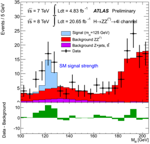 Dibujo20130308 ATLAS Higgs to ZZ to four leptons - fixed axis - invariant mass spectrum in 2011 and 2012 data
