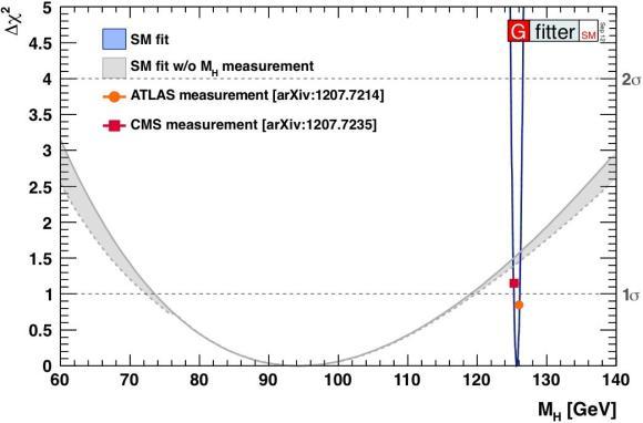 Dibujo20130310 higgs boson G-fitter SM fit - ATLAS CMS - quantum diaries