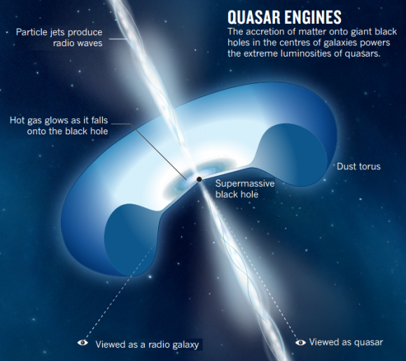 Dibujo20130314 quasar engines - accretion matter onto giant black holes in centres galaxies