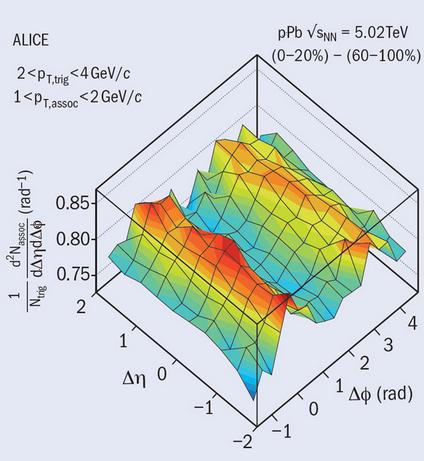 Dibujo20130315 associated yield per trigger particle in proton-lead collisions in ALICE