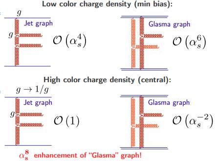 Dibujo20130315 low vs high color charge density - glasma graphs enhancement