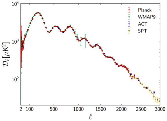 Dibujo20130321 planck satellite - angular power spectra Planck WMAP9 ACT SPT