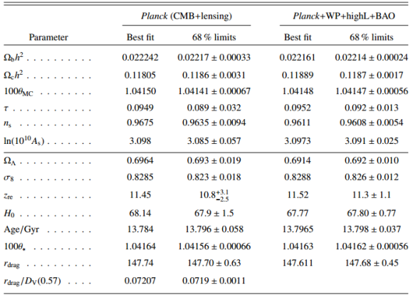 Dibujo20130321 planck satellite - cosmological parameters