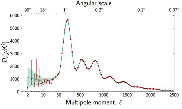 Dibujo20130321 planck satellite - multiple moment - angular power spectrum primary CMB