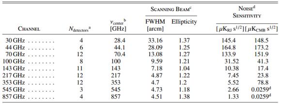 Dibujo20130321 planck satellite - performance parameters - 74 detectors