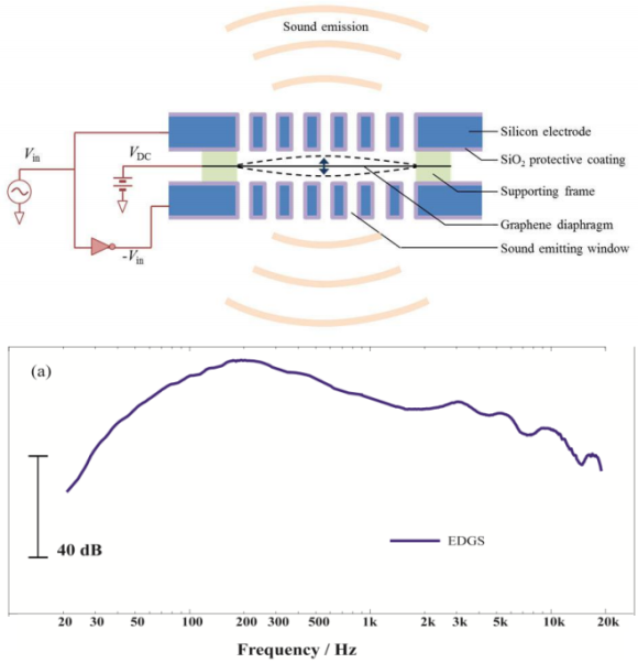 Dibujo20130330 graphene loudspeakers design - response