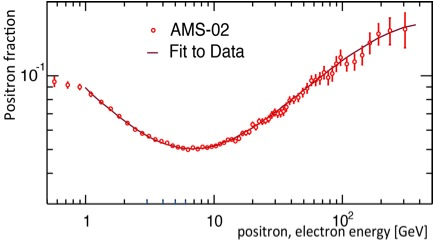 Dibujo20130404 ams-02 data for positrons and fit - as presented in the first publication