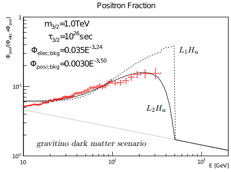 Dibujo20130405 ams-02 positron fraction excess and gravitino dark matter model fit