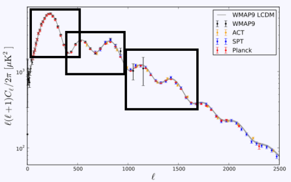 Dibujo20130405 cmb multipole spectrum wmap-9 vs planck vs spt vs act