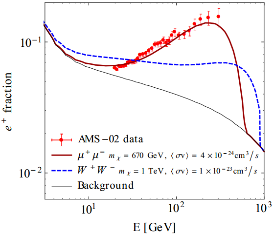 Dibujo20130405 Comparison of the positron fraction measured by AMS-02 to two particular dark matter scenarios
