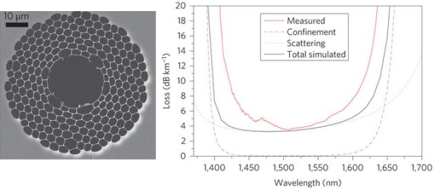 Dibujo20130406 hollow photonic optical fiber and loss vs wavelength