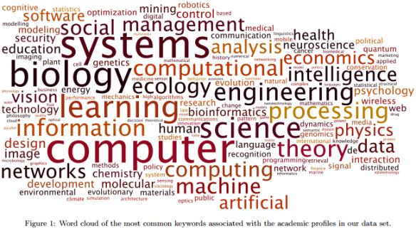 Dibujo20130407 word cloud most common keywords - academic profiles data set