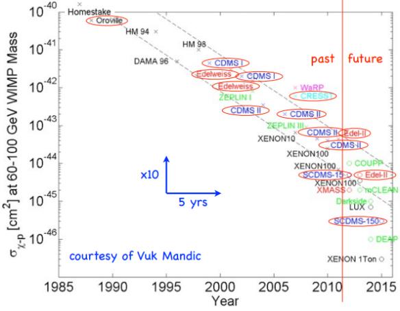 Dibujo20130415 WIMP Search Sensitivity Moore s Law