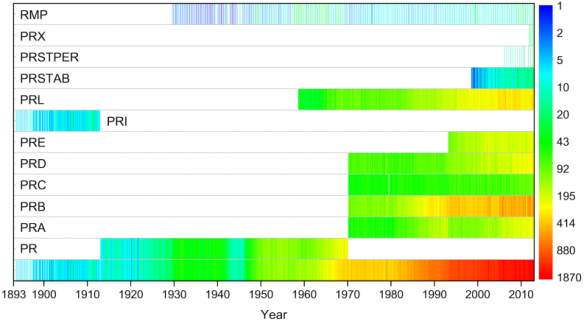 Dibujo20130508 publishing timeline of physical review journals - colors encode number of papers each month