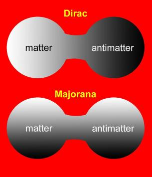 Dibujo20130512 fermion dirac versus majorana