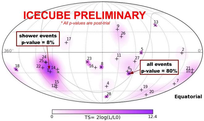 distribución de neutrinos