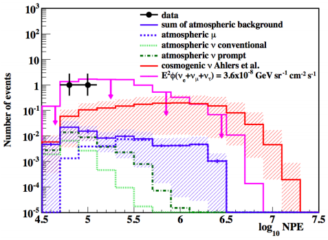 Dibujo20130516 UHE neutrinos observed in IceCube comparison with GZK and atmospheric origin