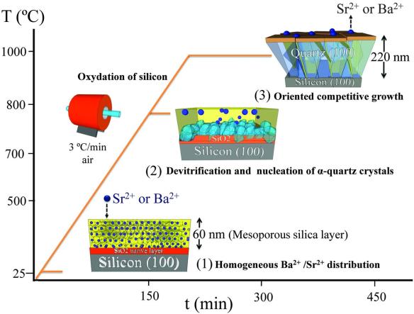 Dibujo20130517 quartz on silicon - desvitrification - crystallization