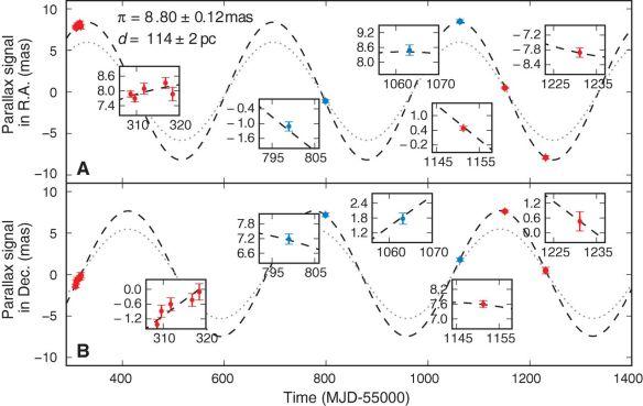 Dibujo20130523 Parallax signature of SS Cygni - Right ascension - declination