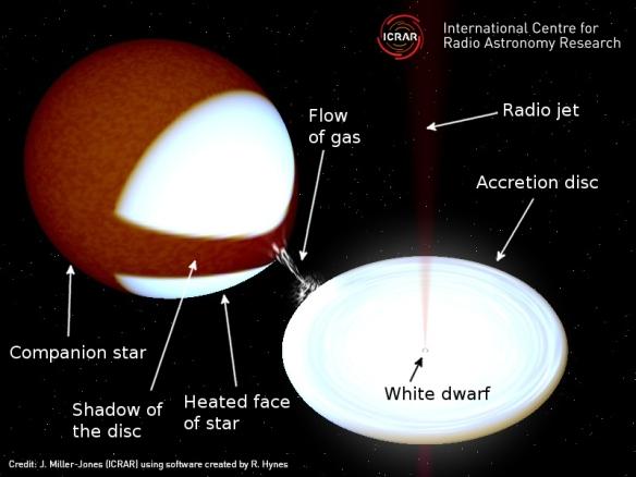 Dibujo20130524 schematic diagram of the white dwarf binary system SS Cygni