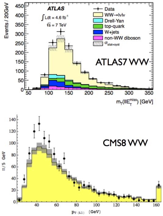 Dibujo20130530 ww discrepancy lhc - atlas7 ww - cms8 ww