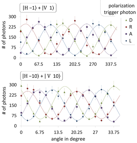 Dibujo201300602 Detected photon number per angular region for different polarizations of the trigger photon