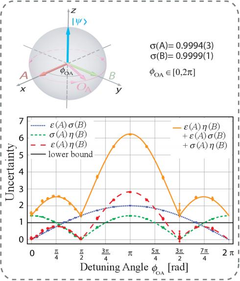 Dibujo201300609 Experimentally determined values of error A - disturbance B - Heisenberg - Osawa relations