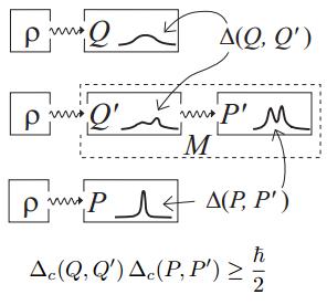 Dibujo201300610 new formulation of error-disturbance heisenberg relation