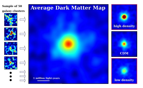Dibujo20130616 Dark matter maps for a sample of fifty individual galaxy clusters - average galaxy cluster - dark matter theory