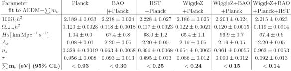 Dibujo20130628 LCDM sum neutrino masses parameter fit wigglez bao planck hst